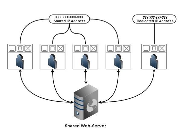 Shared IP vs Dedicated IP Address